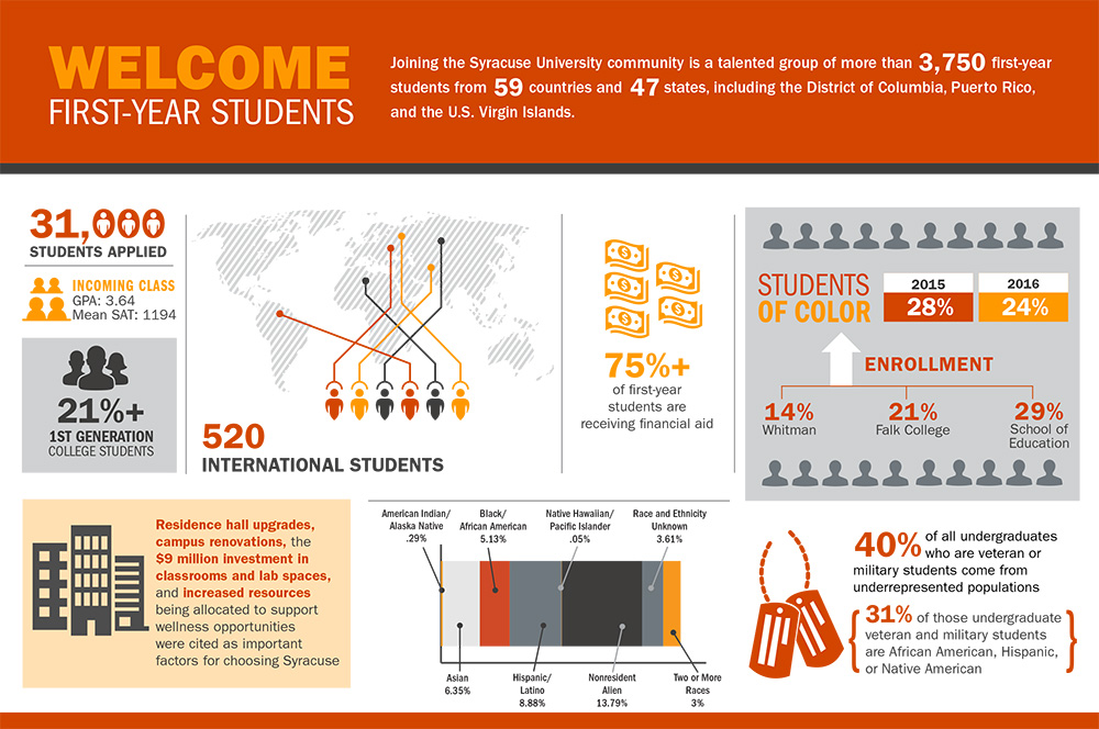First-year students inforgraphic. A higher resolution PDF is available for download below.